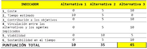 Estudi d'alternatives (Re-Gen, 2012)
